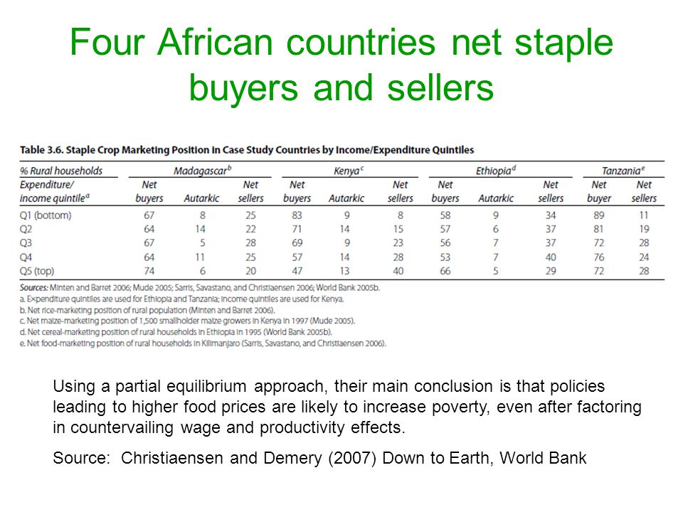 Four African countries net staple buyers and sellers