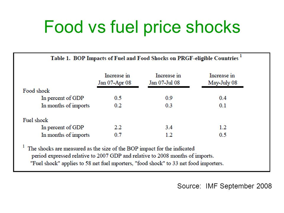 Food vs fuel price shocks