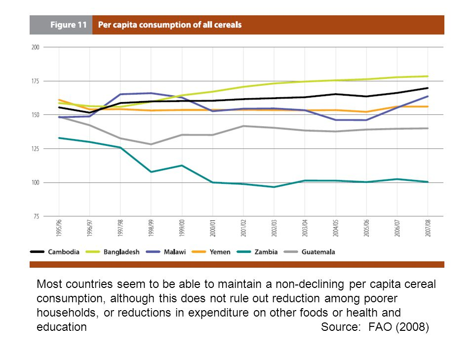 Most countries seem to be able to maintain a non-declining per capita cereal consumption, although this does not rule out reduction among poorer households, or reductions in expenditure on other foods or health and education Source: FAO (2008)