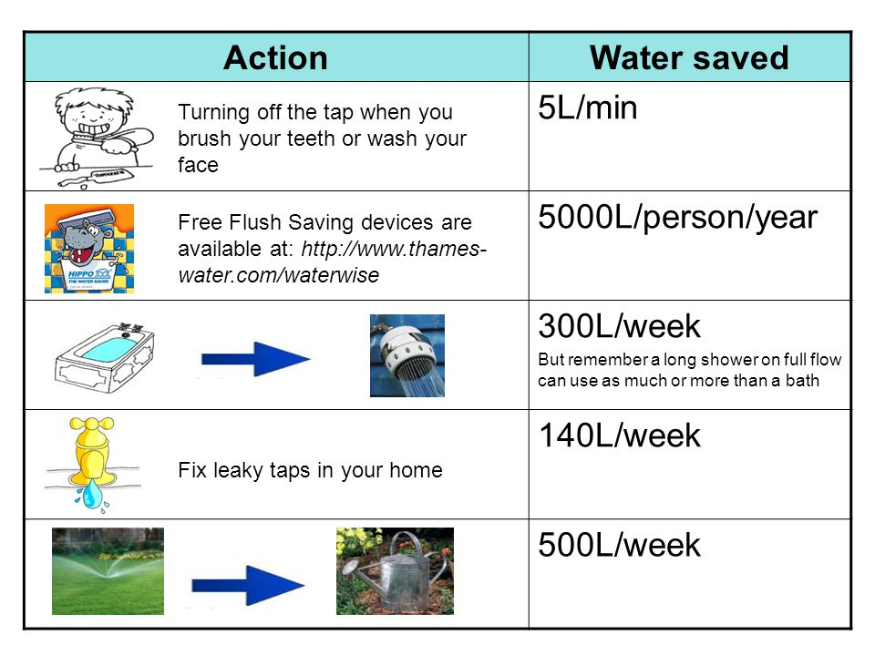 Action Water saved 5L/min 5000L/person/year 300L/week 140L/week