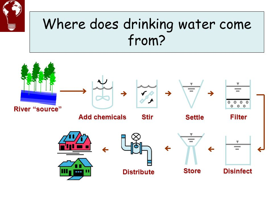 Where does drinking water come from