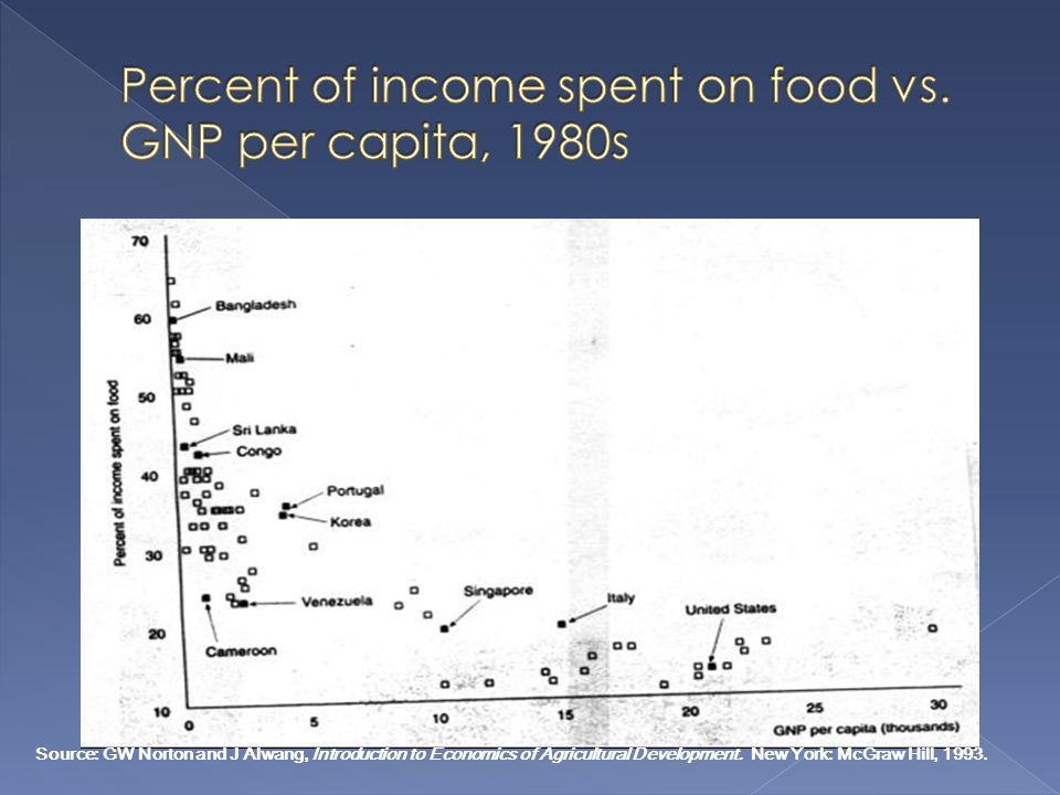 Percent of income spent on food vs. GNP per capita, 1980s