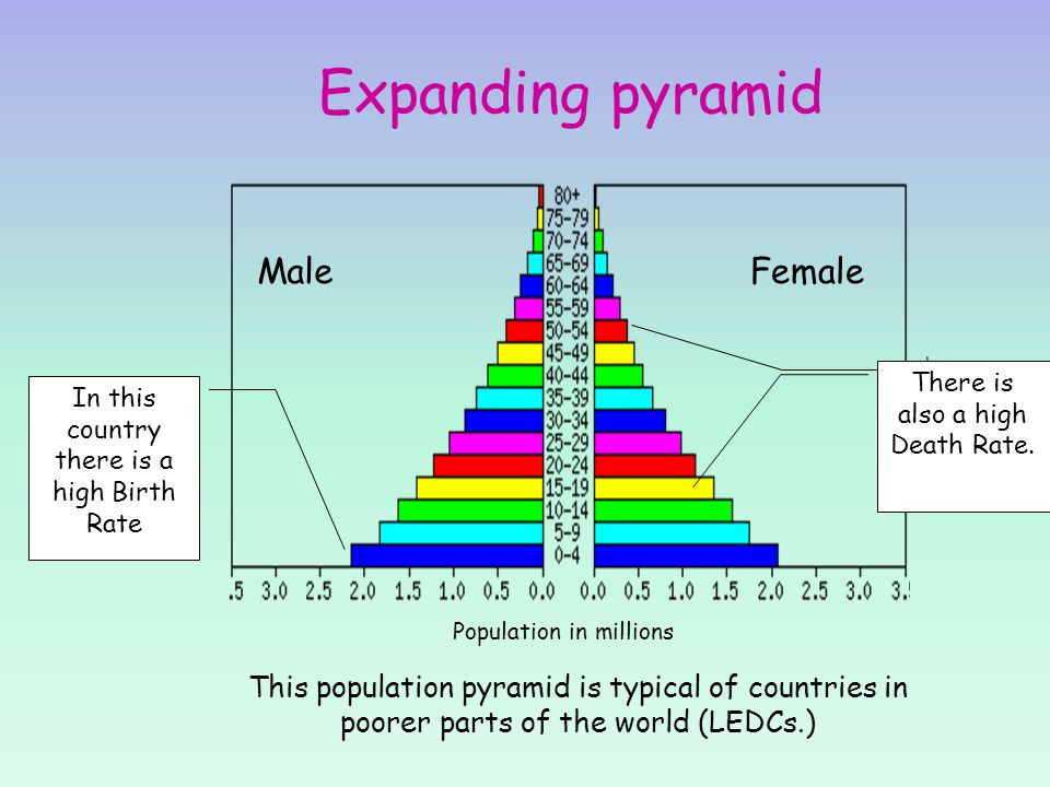 Expanding pyramid Male Female