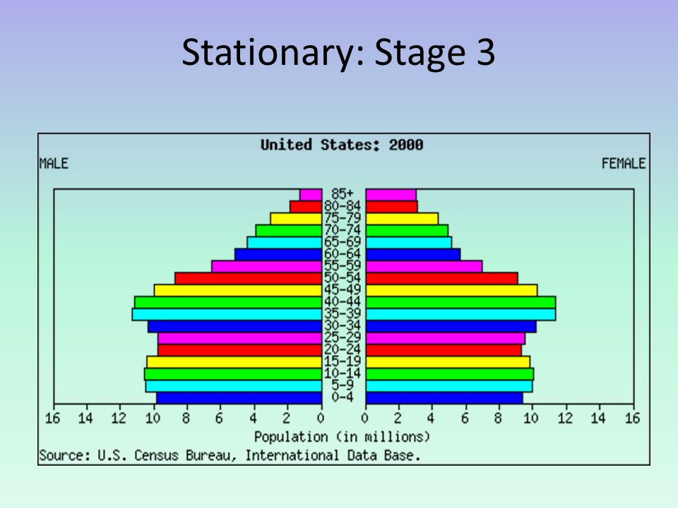 Stationary: Stage 3