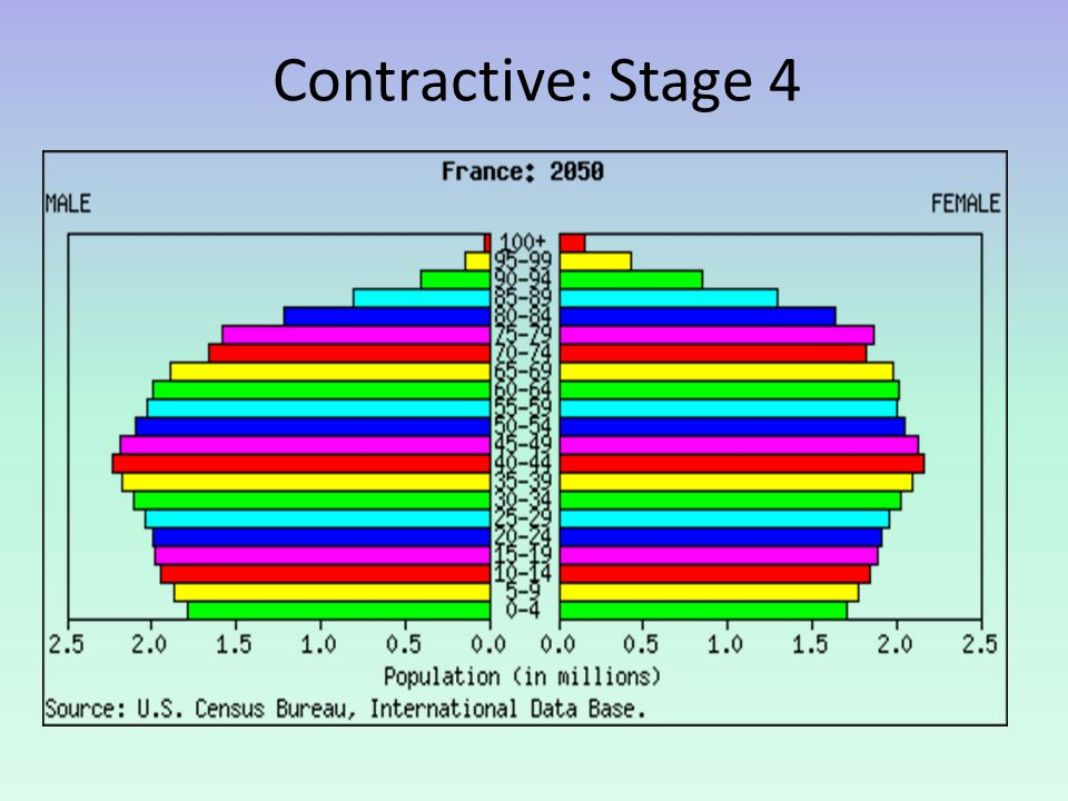 Contractive: Stage 4