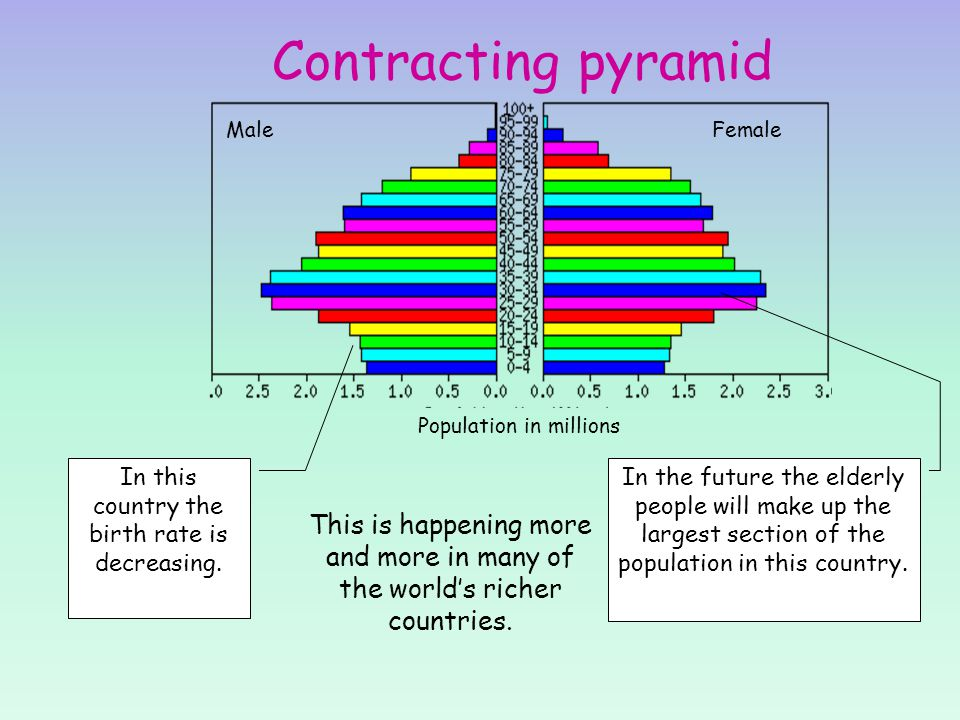 Contracting pyramid Male. Female. Population in millions. In this country the birth rate is decreasing.