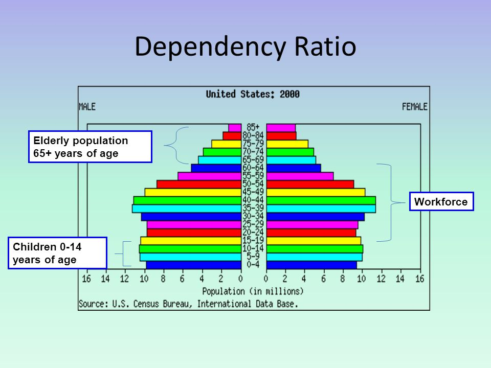 Dependency Ratio Elderly population 65+ years of age Workforce