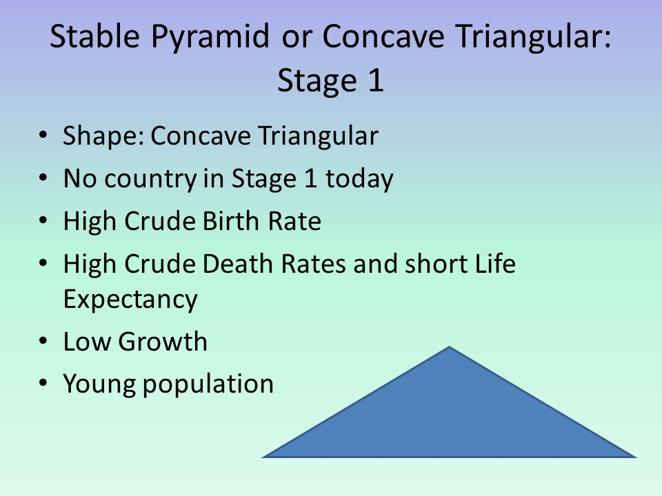Stable Pyramid or Concave Triangular: Stage 1