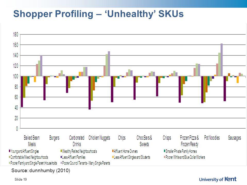 Shopper Profiling – 'Unhealthy' SKUs