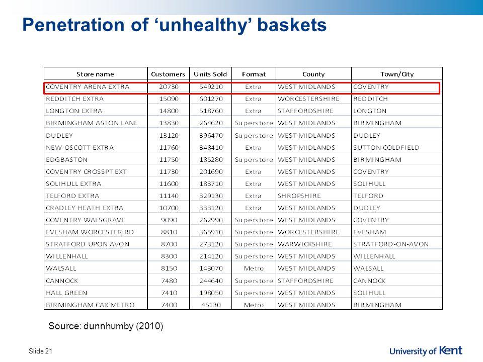 Penetration of 'unhealthy' baskets