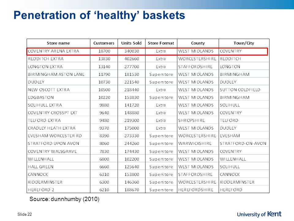 Penetration of 'healthy' baskets