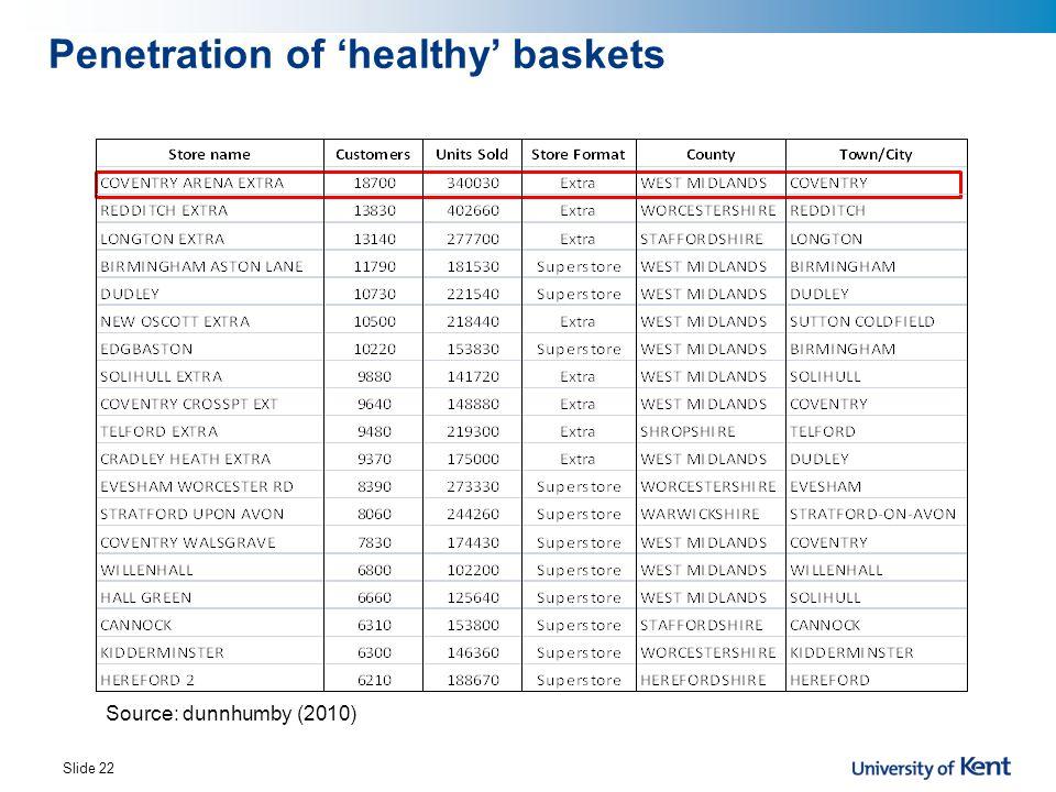 Penetration of 'healthy' baskets