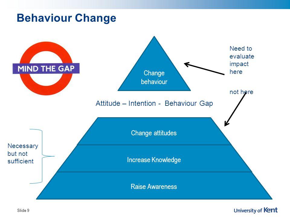 Behaviour Change Change behaviour Attitude – Intention - Behaviour Gap