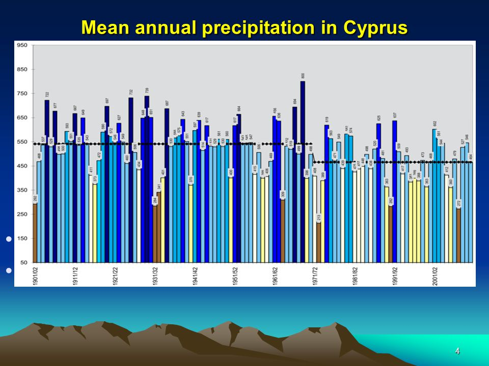 Mean annual precipitation in Cyprus