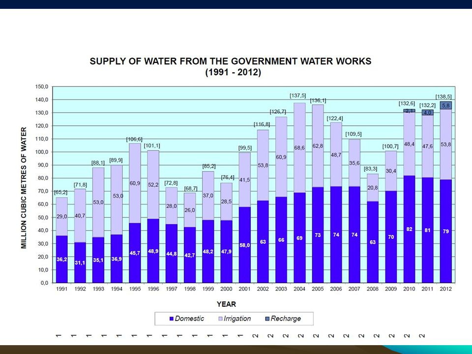 Water sources used for the satisfaction of water demand in Cyprus (average for the period 2000-2010)