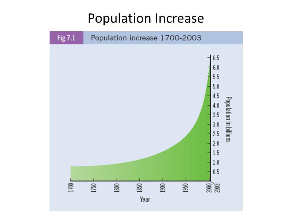 Population Increase