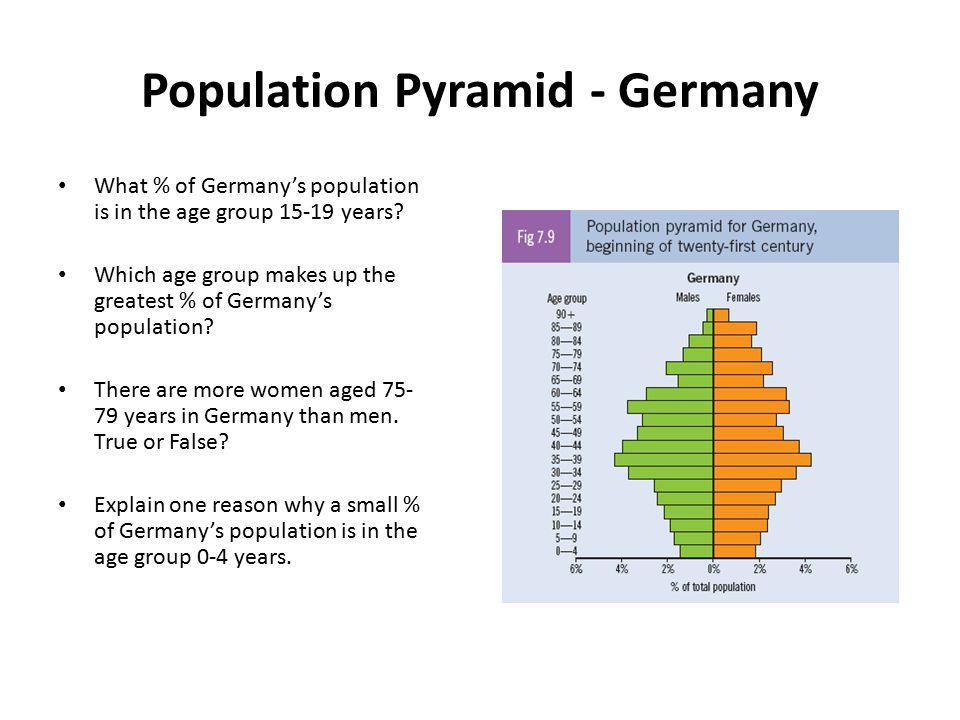 Population Pyramid - Germany