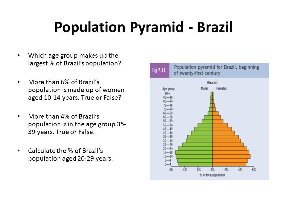 Population Pyramid - Brazil