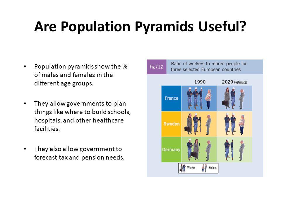 Are Population Pyramids Useful