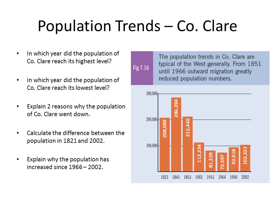 Population Trends – Co. Clare