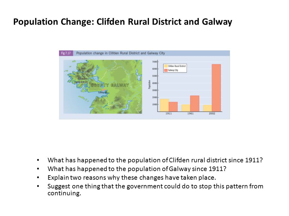 Population Change: Clifden Rural District and Galway