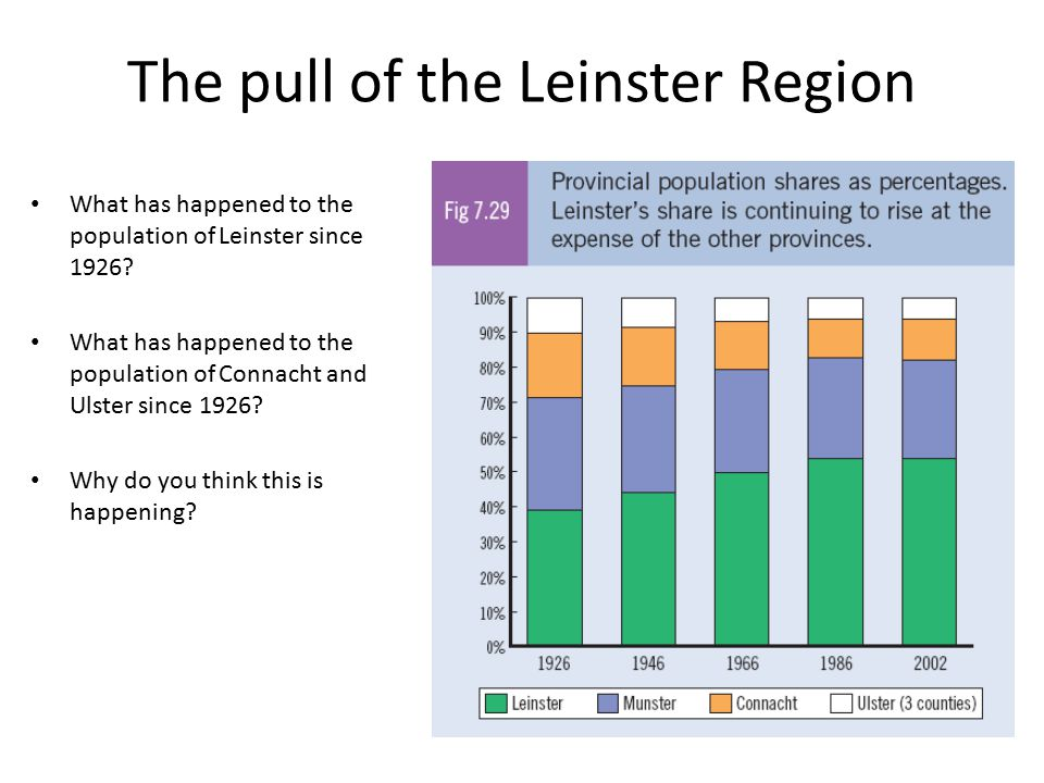The pull of the Leinster Region