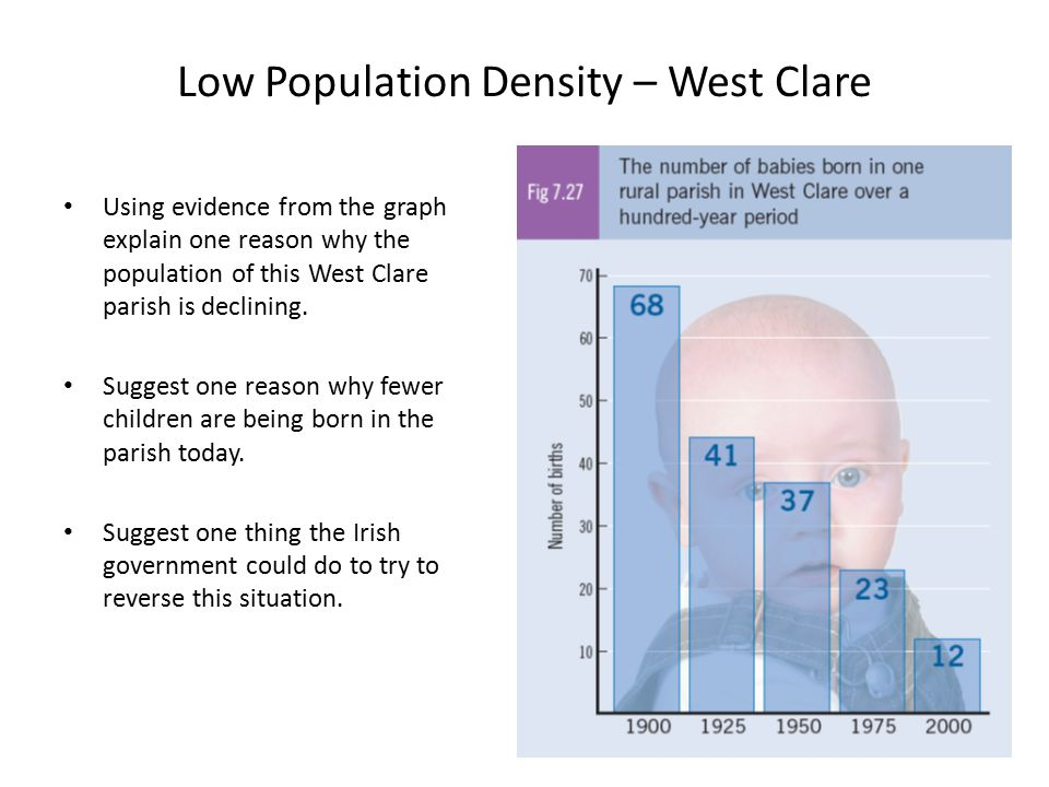 Low Population Density – West Clare
