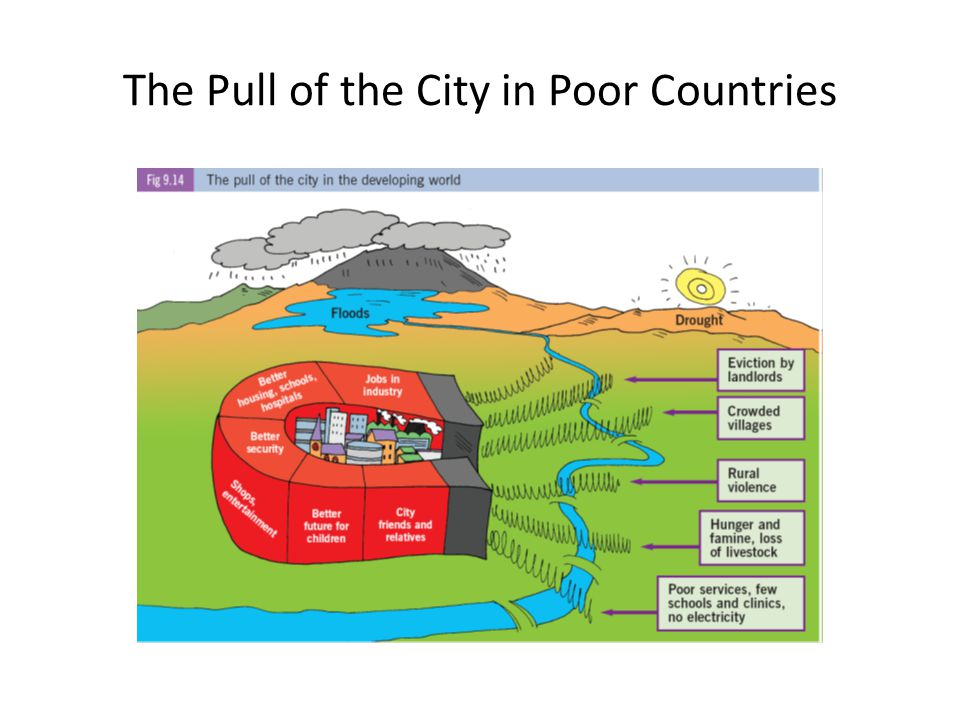 The Pull of the City in Poor Countries