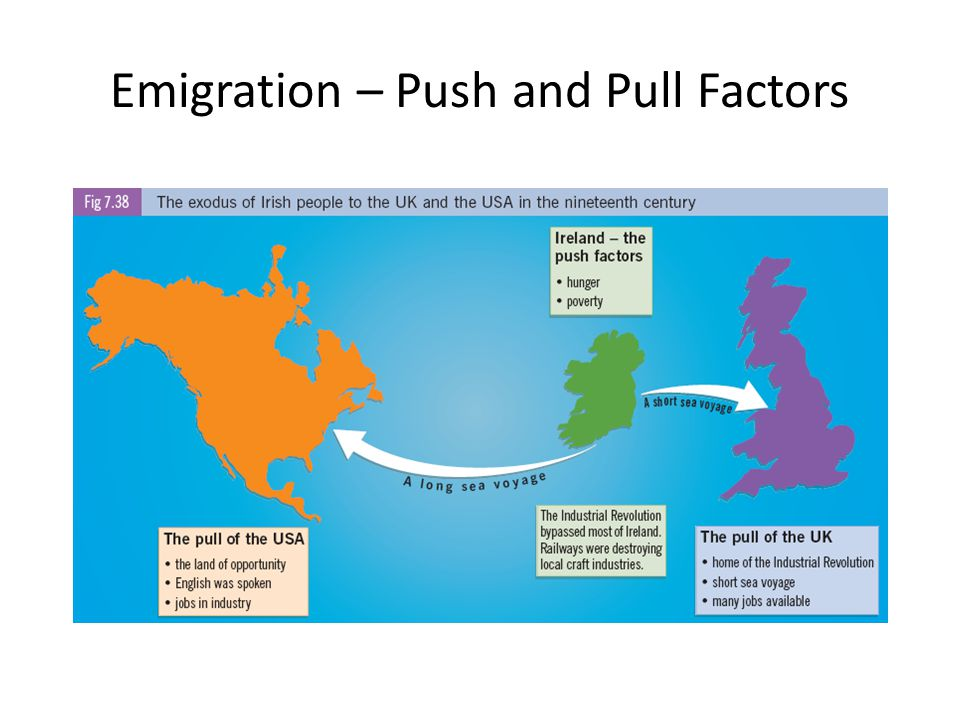 Emigration – Push and Pull Factors