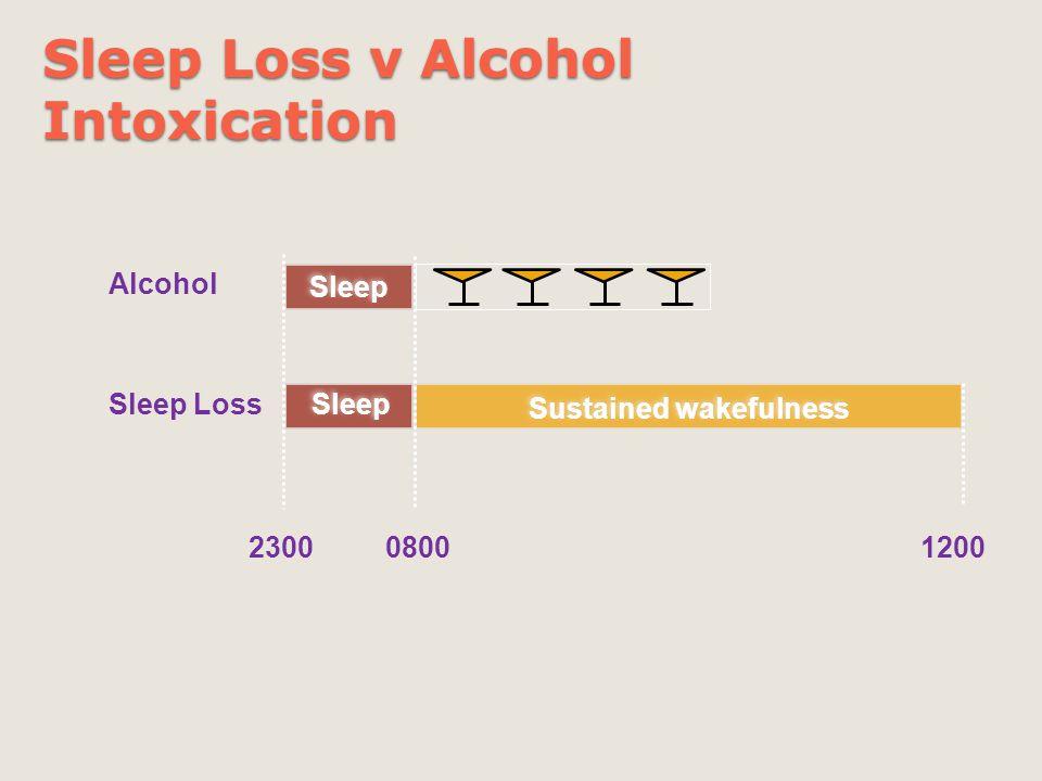 Sleep Loss v Alcohol Intoxication