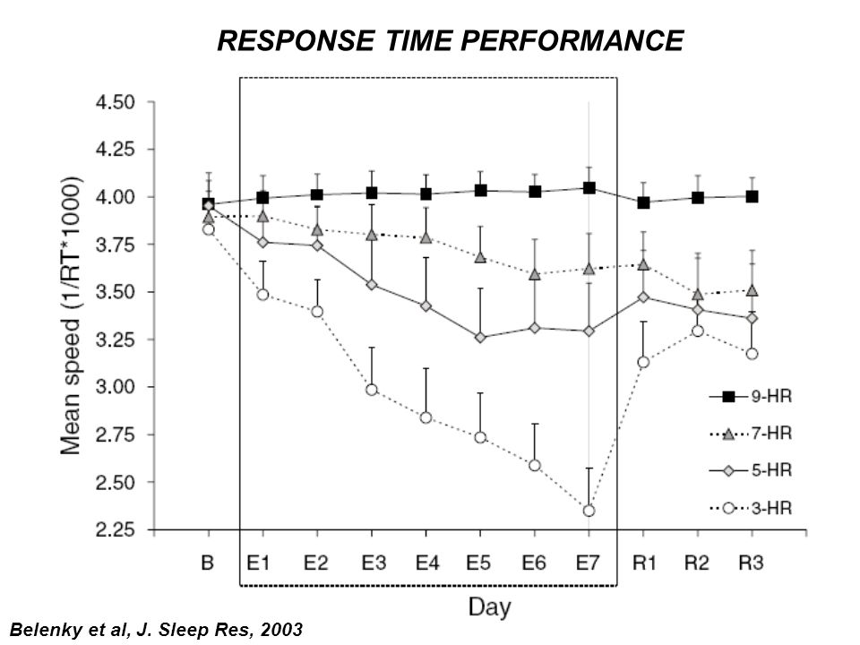 RESPONSE TIME PERFORMANCE