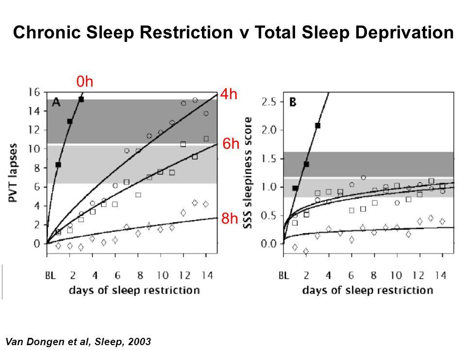 Chronic Sleep Restriction v Total Sleep Deprivation
