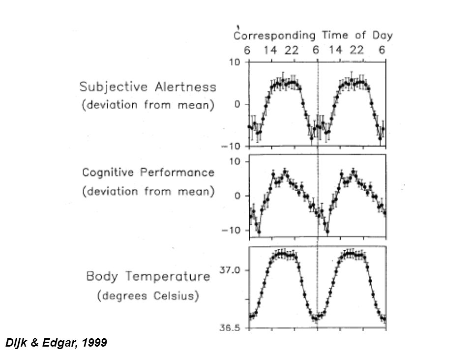 The basic problem with shift work is that it requires trying to override the body clock's preference for sleep at night. The clock cannot adapt, even to permanent night work, because it is always being drawn back to its preferred pattern by the day/night cycle and the rest of day-active society. People also tend to go back to sleeping at night on their days off.