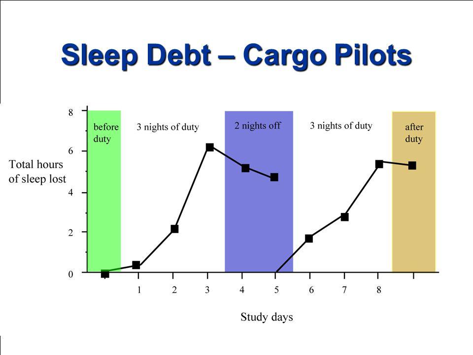 Sleep Debt – Cargo Pilots