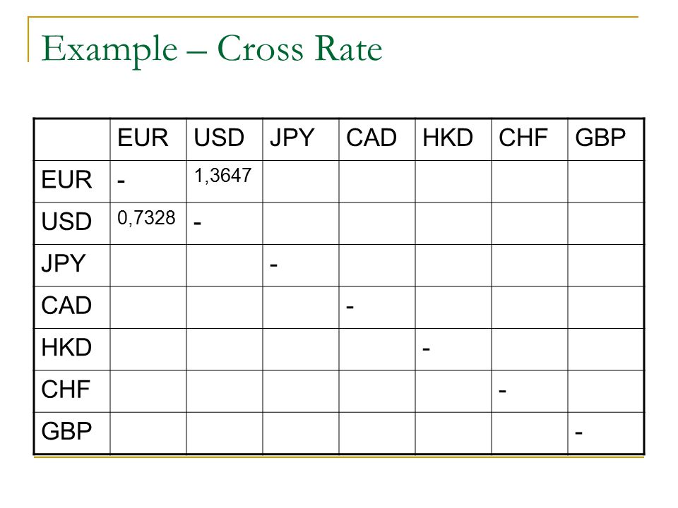 Example – Cross Rate EUR USD JPY CAD HKD CHF GBP - 1,3647 0,7328