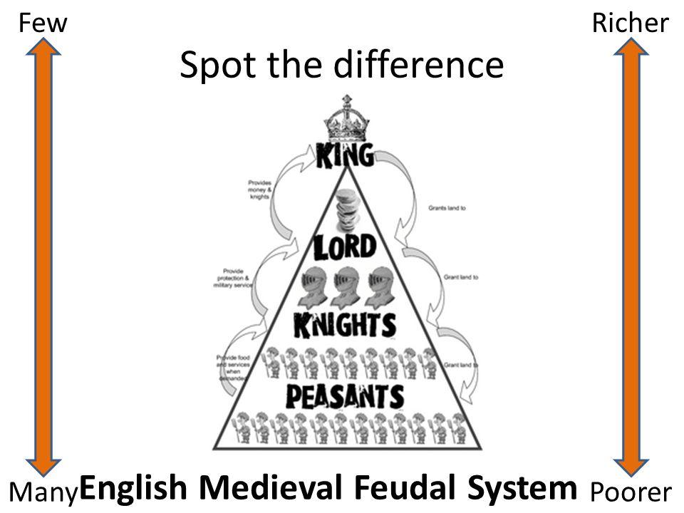 English Medieval Feudal System