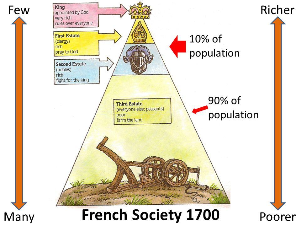 French Society 1700 Few Richer Many Poorer 10% of population
