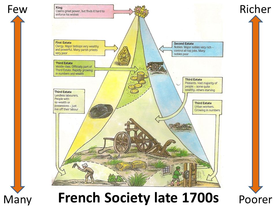 Few Richer French Society late 1700s Many Poorer