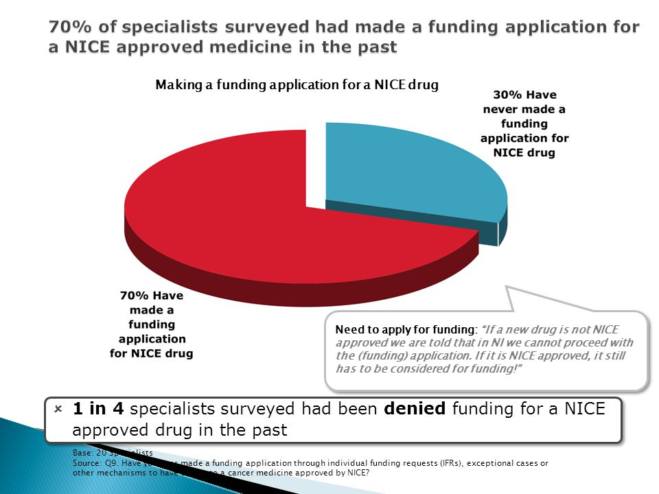 70% of specialists surveyed had made a funding application for a NICE approved medicine in the past