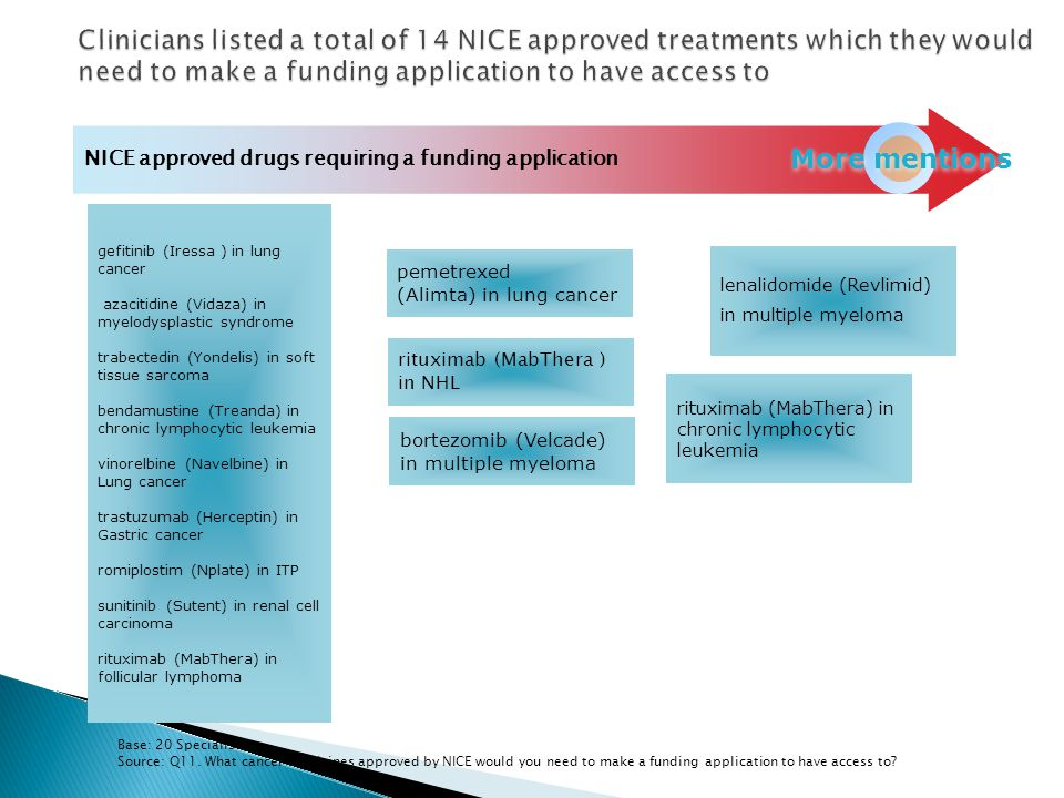 Clinicians listed a total of 14 NICE approved treatments which they would need to make a funding application to have access to