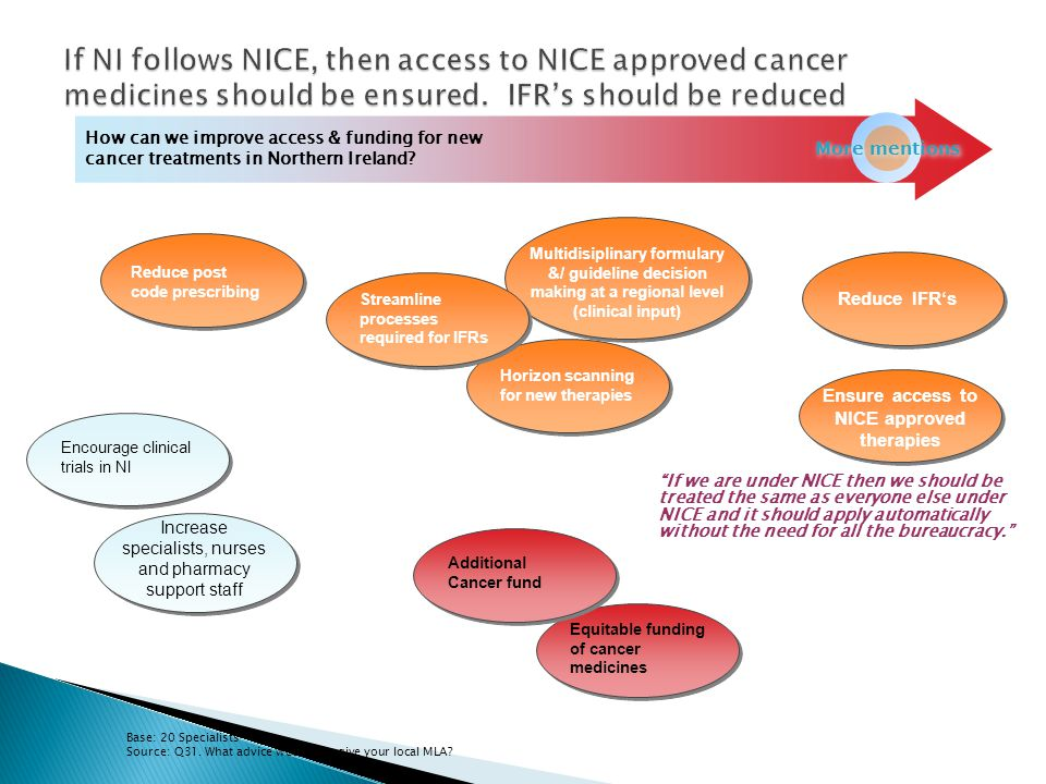 Ensure access to NICE approved therapies