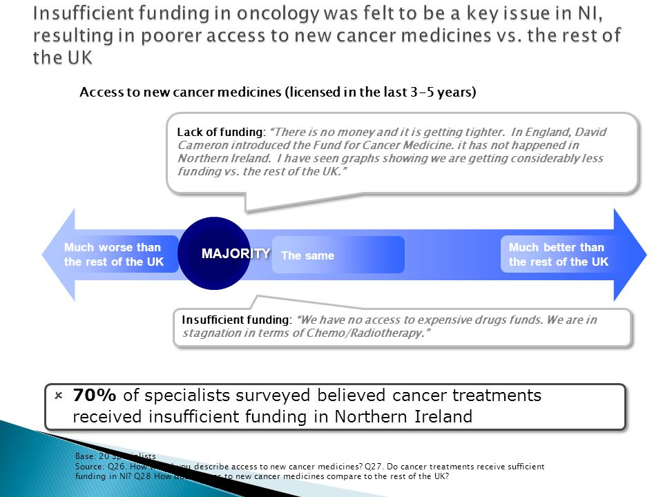 Insufficient funding in oncology was felt to be a key issue in NI, resulting in poorer access to new cancer medicines vs. the rest of the UK