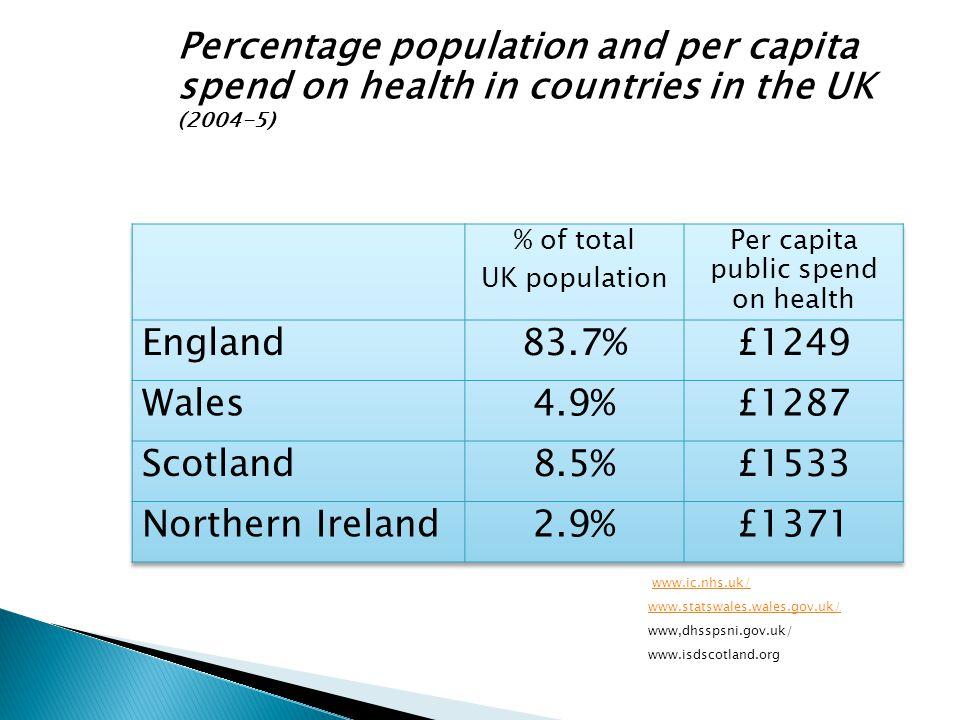 Per capita public spend on health