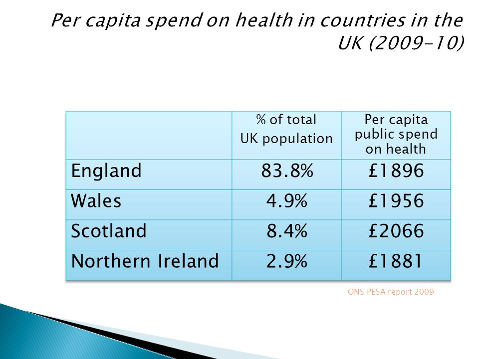 Per capita spend on health in countries in the UK (2009-10)