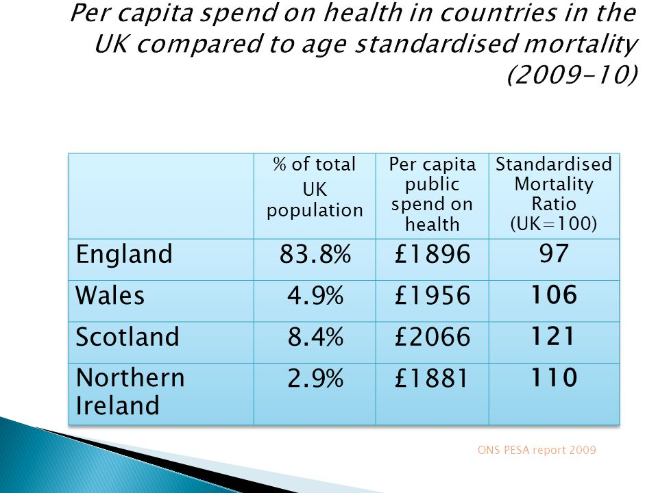 Per capita spend on health in countries in the UK compared to age standardised mortality (2009-10)