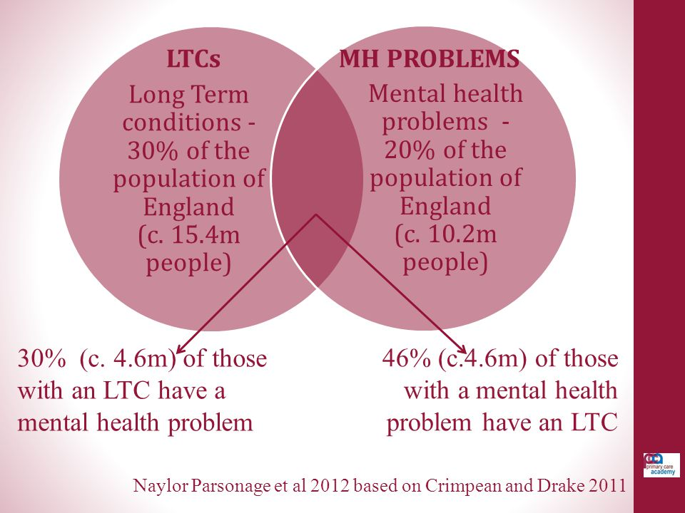 46% (c.4.6m) of those with a mental health problem have an LTC