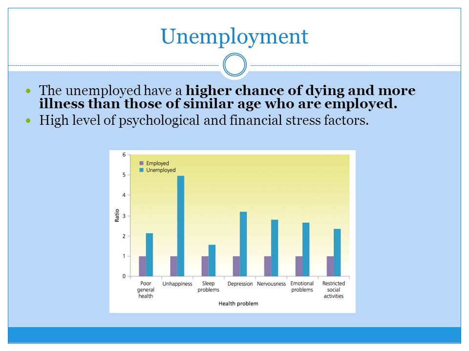 Unemployment The unemployed have a higher chance of dying and more illness than those of similar age who are employed.