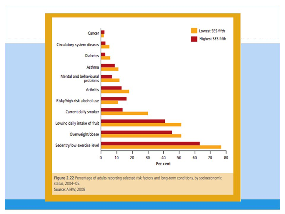 Identify the long term conditions for which the highest/lowest SES suffer the greatest from.