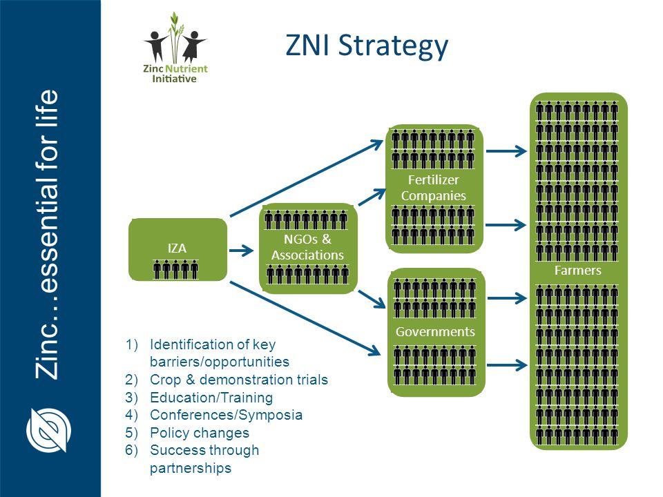 ZNI Strategy Fertilizer Companies Farmers NGOs & Associations IZA