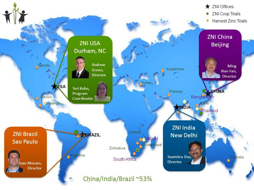 China/India/Brazil ~53%